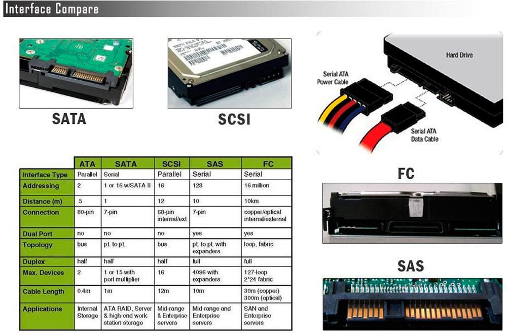 Виды и характеристики интерфейсов HDD