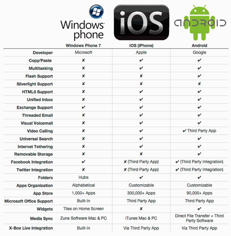 Сравнительная таблица операционных систем смартфонов