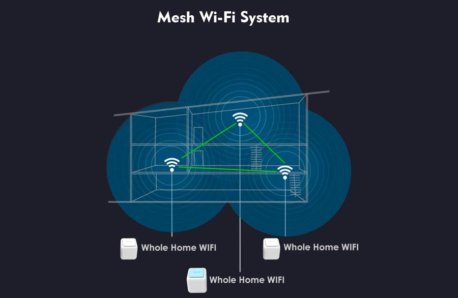 Покрытие сети Wi-Fi Mesh