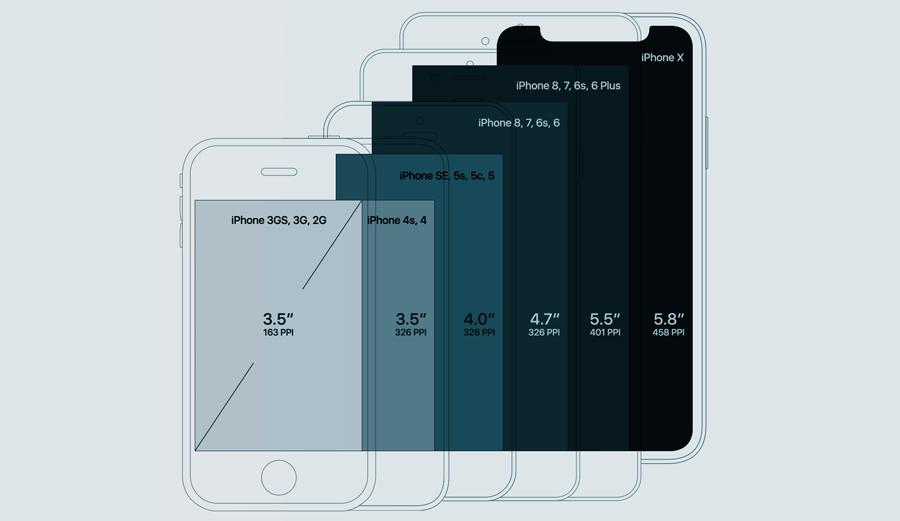 Размеры iPhone