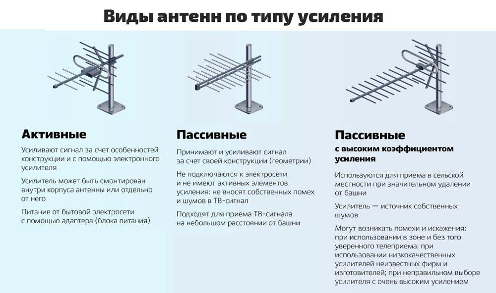 Сравнение пассивной и активной антенны