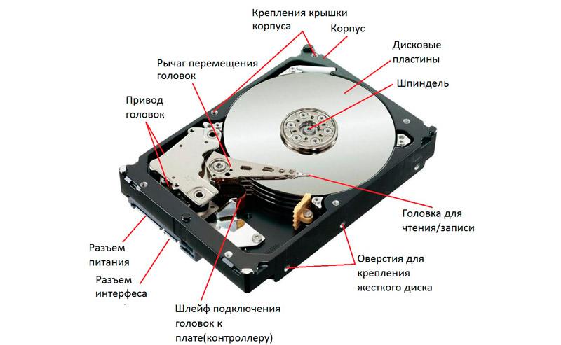 Внутренняя структура HDD