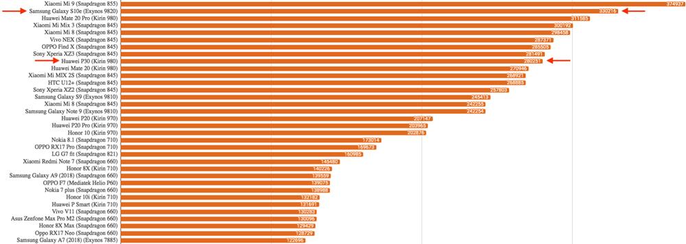 Рейтинг производительности процессоров для смартфонов