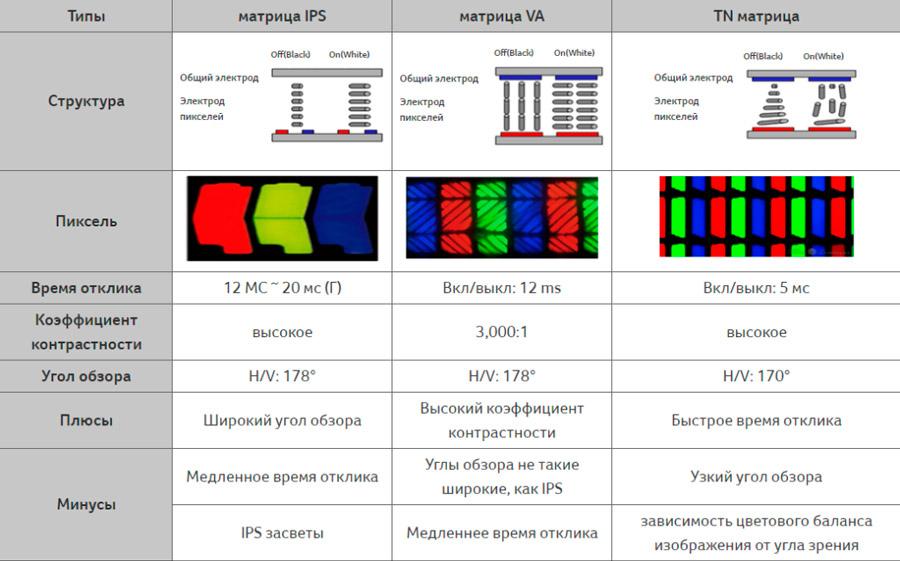 Таблица сравнения видов матриц