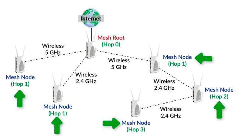 Построение Wi-Fi Mesh