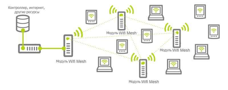 Строение сети Wi-Fi Mesh