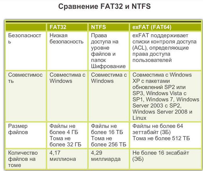 Сравнение форматов FAT32 exFAT и NTFS
