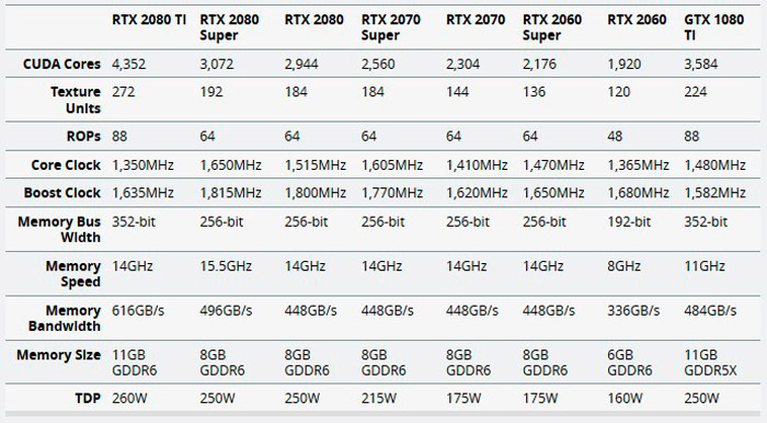 Сравнение видеокарт RTX 2060 с другими
