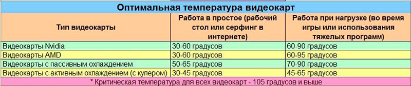 Температурные характеристики видеокарты