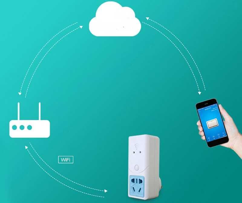 Как работает Wi-Fi розетка