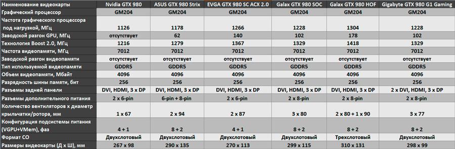 Разновидность модели NVidia GTX 980