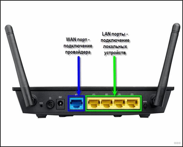 Предназначение и вид LAN и WAN портов