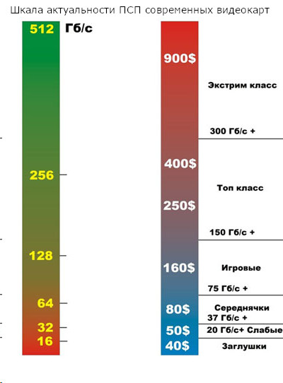 Шкала актуальности ПСП современных видеокарт