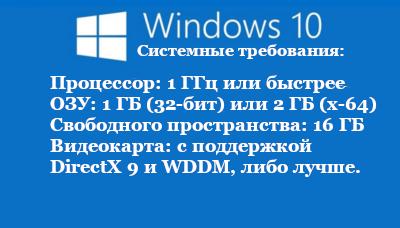 Системные требования для установки Windows 10