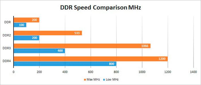 Сравнение скорости видов ОЗУ