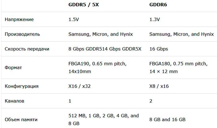 Сравнение GDDR5 с GDDR6