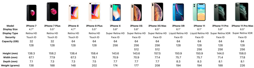 Сравнительная характеристика последних моделей iPhone