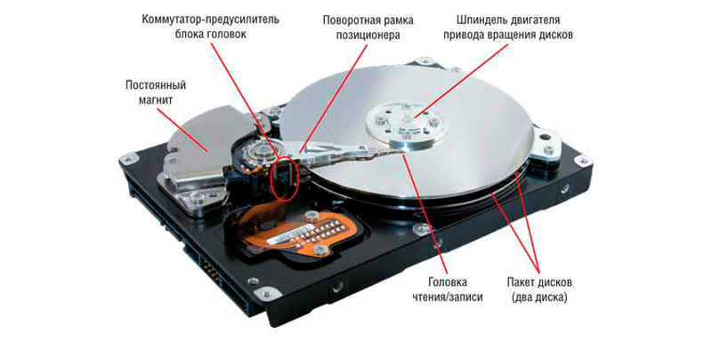 Строение диска HDD
