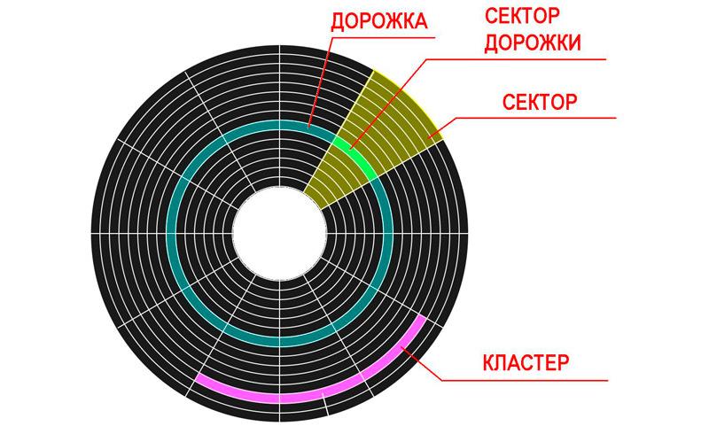 Строение магнитного диска HDD