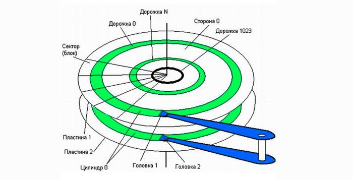 Строение жёсткого диска