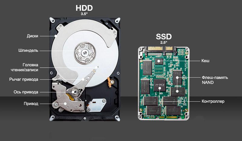 Различия HDD и SSD