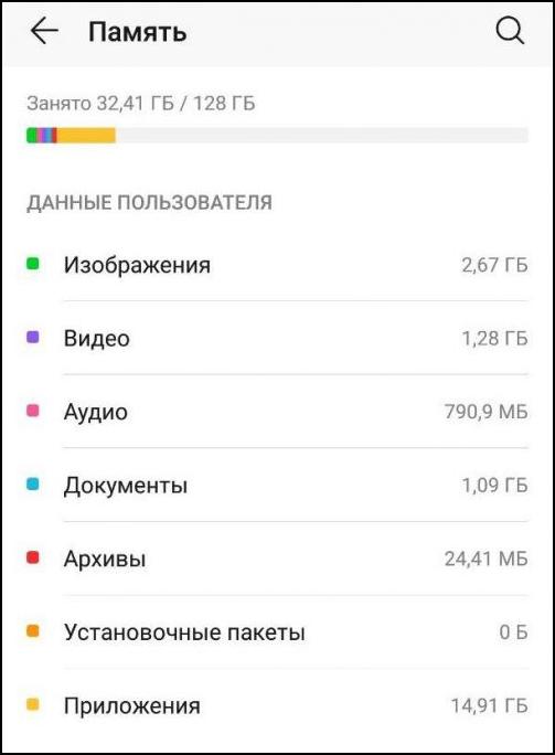 Память, занимаемая данными пользователя