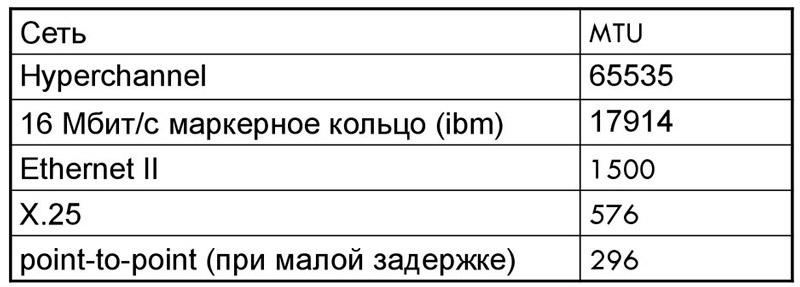 Таблица значений MTU