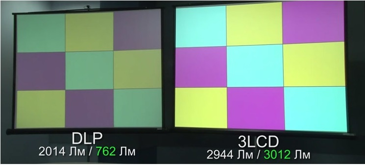Цветовая яркость проектора DLP и 3LCD