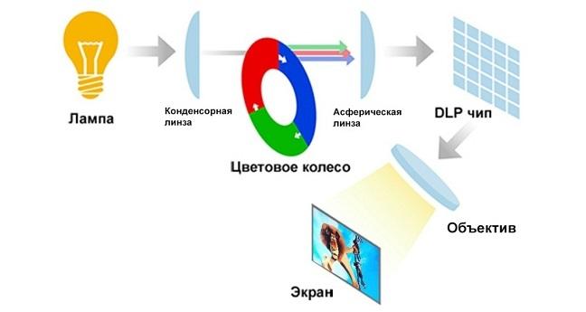 DLP проектор с одним чипом