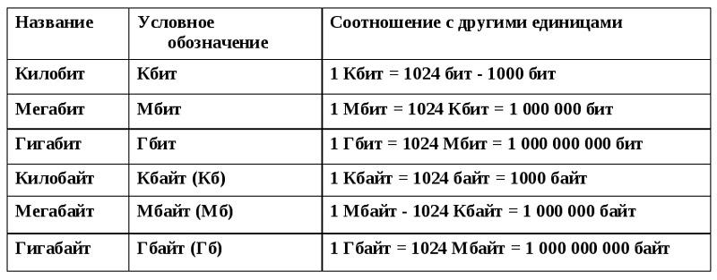 Единицы измерения скорости