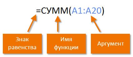 Функции в MS Excel