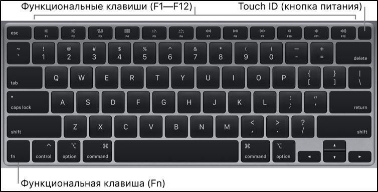 Функциональные клавиши на клавиатуре MacBook'a