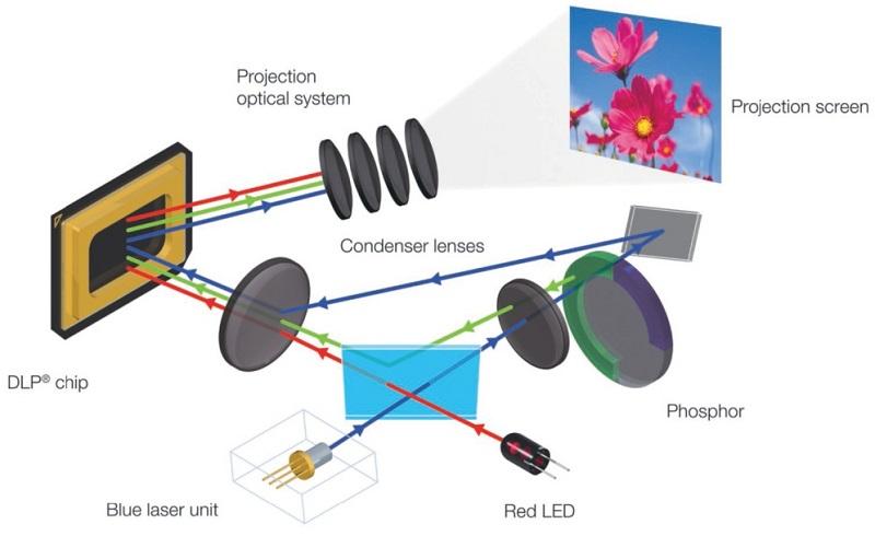 Гибридный проектор