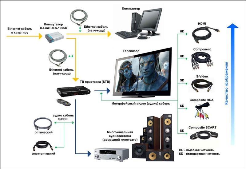 Инструкция по подключению IPTV к телевизору