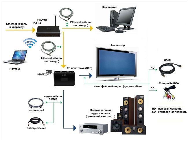 Как подключить IPTV к телевизору