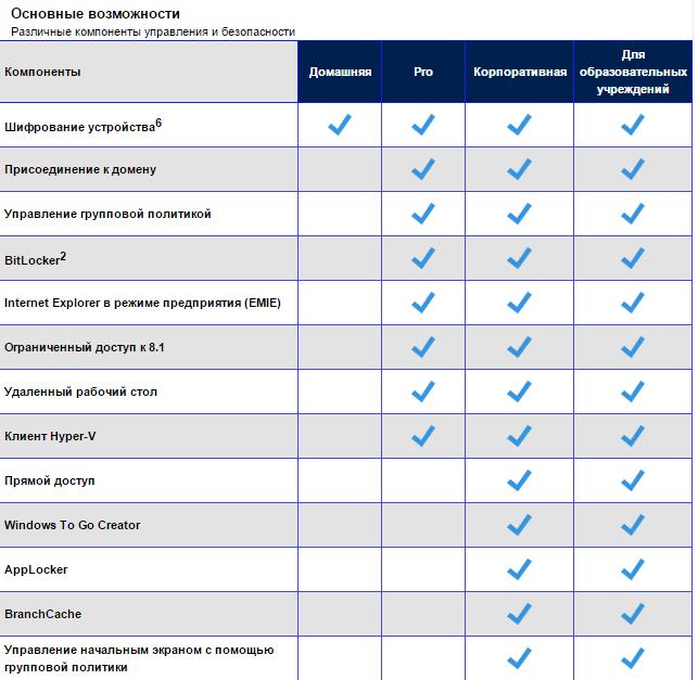 Основные возможности Windows 10