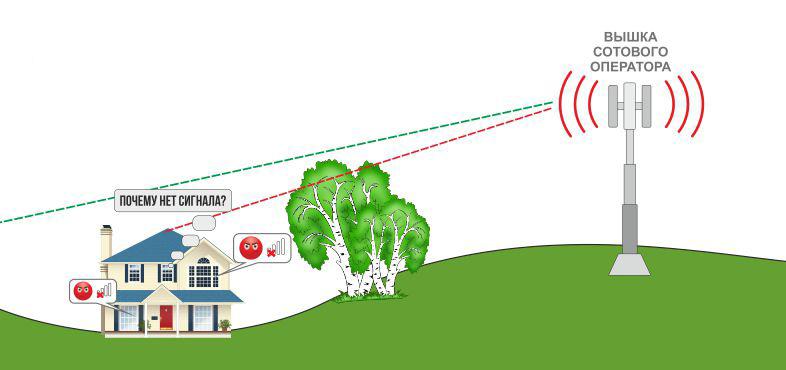 Отсутствие сигнала интернета