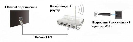 Подключение Philips к маршрутизатору с точкой доступа