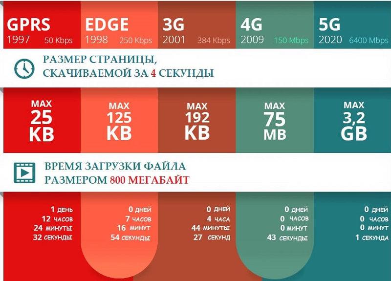 Поколения мобильного интернета