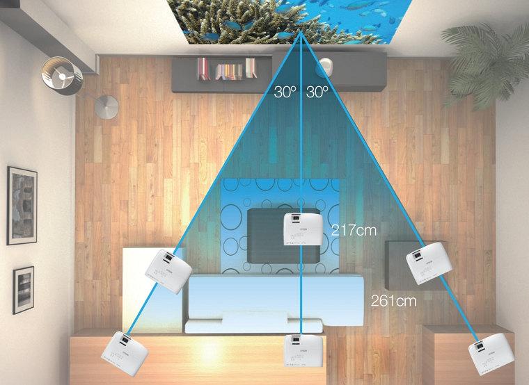 Правильное расположение проектора