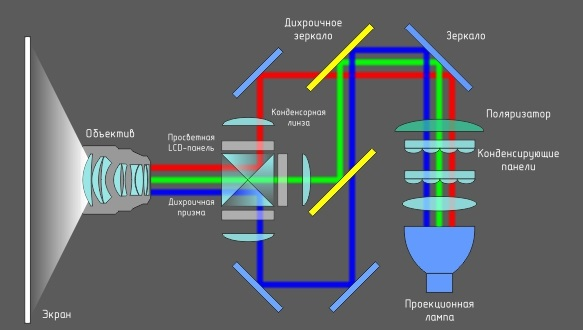 Проектор с 3LCD технологией