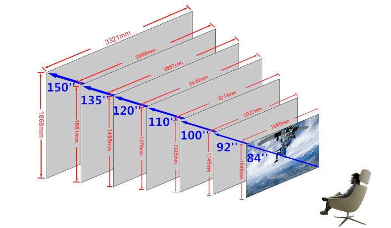 Размеры экрана проектора