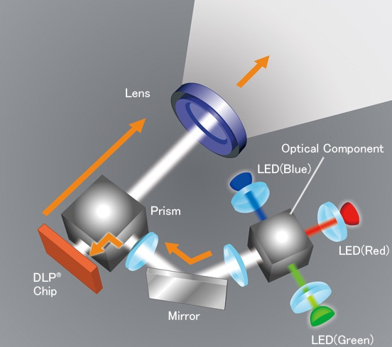 RGB LED проектор