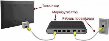 Схема подключения телевизора к маршрутизатору