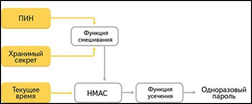 Схема работы двухфакторной аутентификации