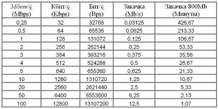 Таблица перевода скорости закачки