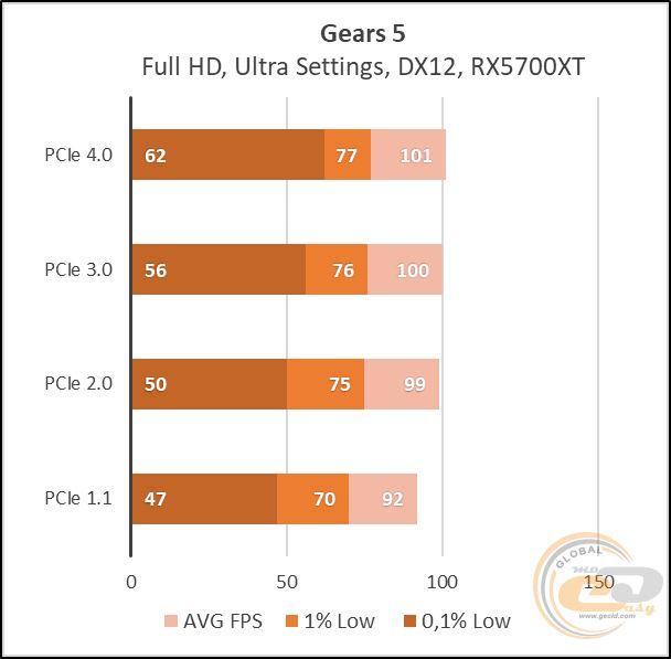Сравнение скоростей PCI разъемов