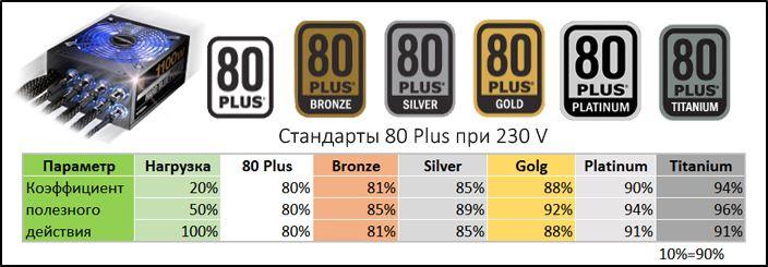 Стандарт 80 PLUS: таблица значений КПД при различных нагрузках