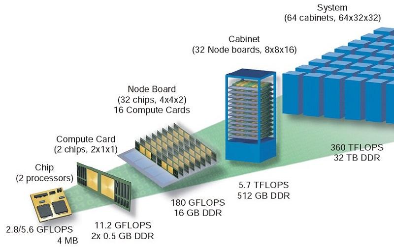 Структура суперкомпютера BlueGene