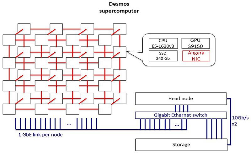 Суперкомпьютер DESMOS